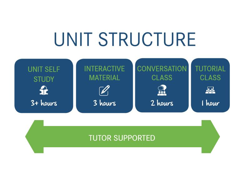 english coursework structure English literature h071 h471 exemplar candidate answers  coursework folders to support teachers in interpreting the assessment criteria for the gce english literature  purposeful and clear paragraph openings which help structure the argument as it develops there is a tendency.